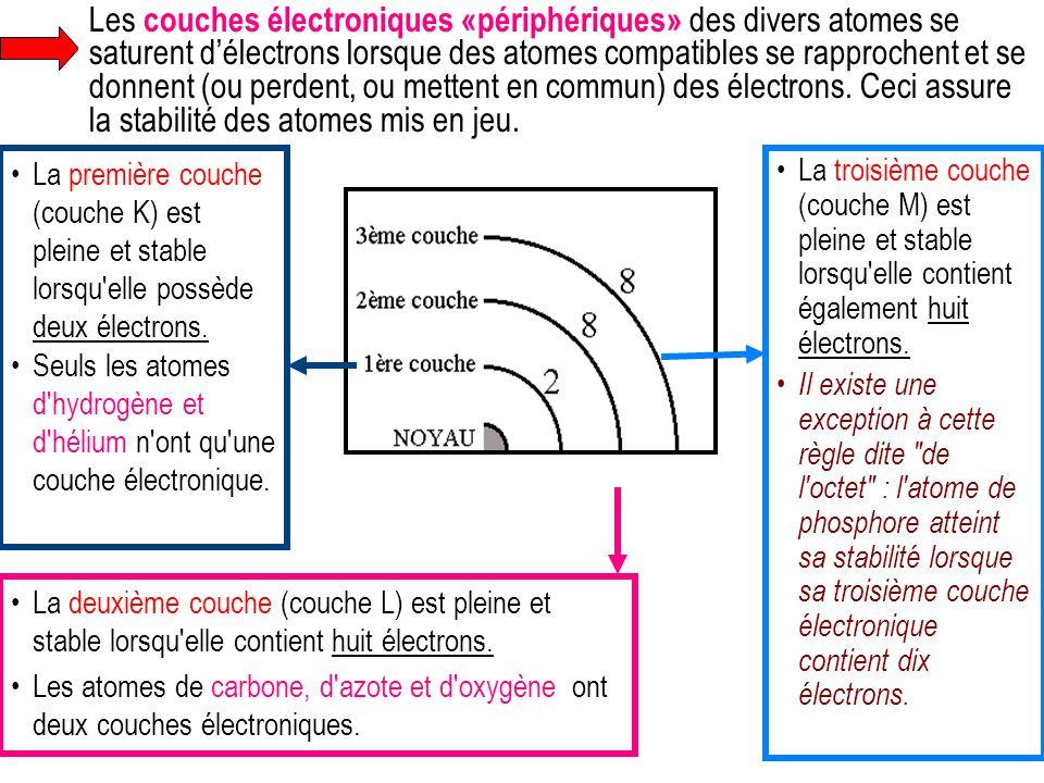 Les couches électroniques «périphériques» des divers atomes se saturent d'électrons lorsque des atomes compatibles se rapprochent et se donnent (ou perdent, ou mettent en commun) des électrons. Ceci assure la stabilité des atomes mis en jeu.