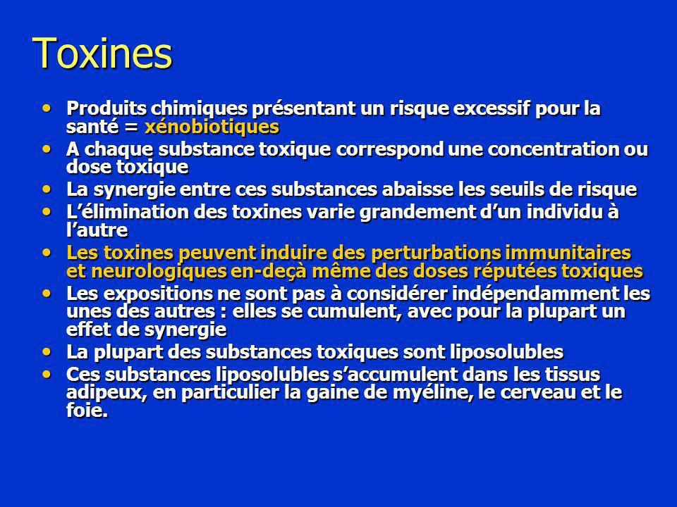 Toxines Produits chimiques présentant un risque excessif pour la santé = xénobiotiques.