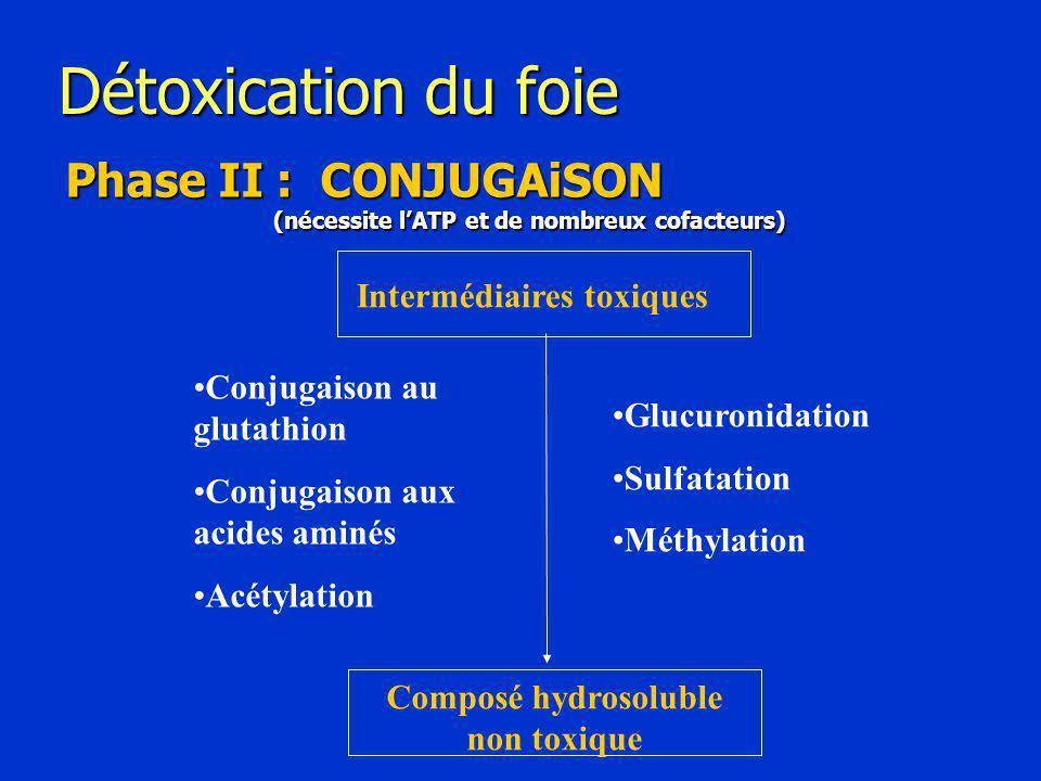 Intermédiaires toxiques Composé hydrosoluble non toxique