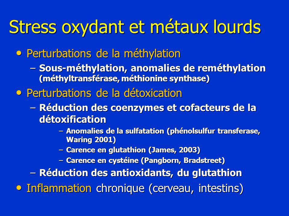 Stress oxydant et métaux lourds