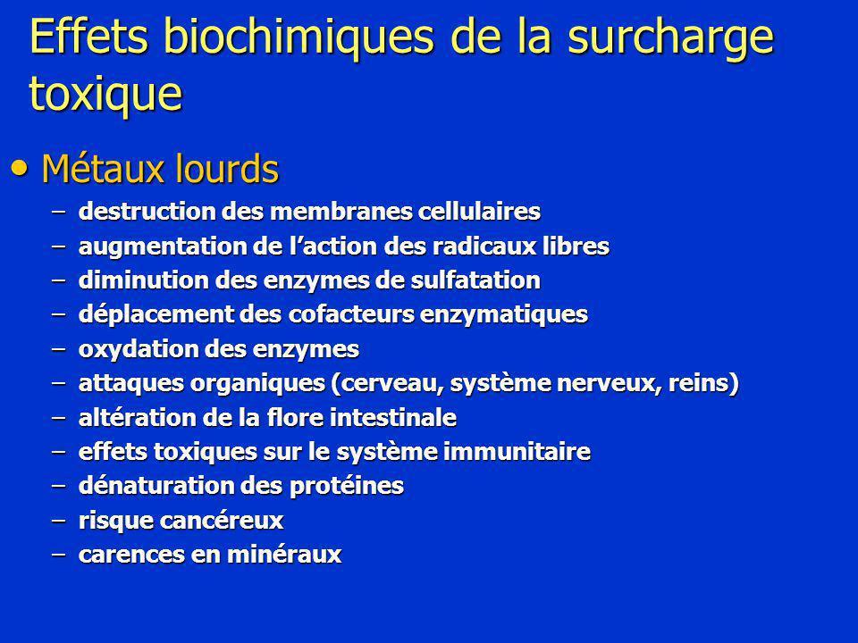 Effets biochimiques de la surcharge toxique