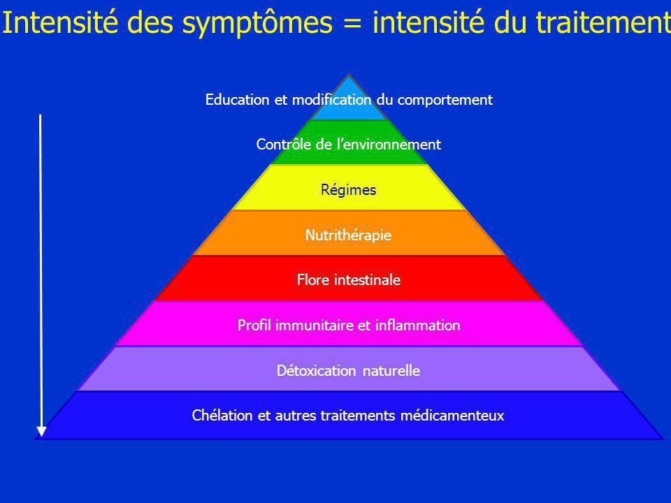 Intensité des symptômes = intensité du traitement
