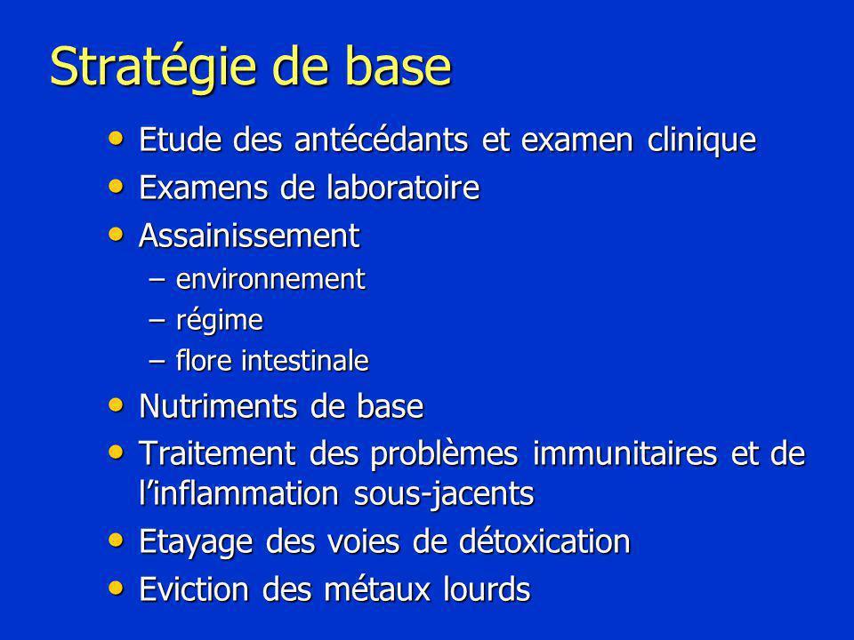 Stratégie de base Etude des antécédants et examen clinique