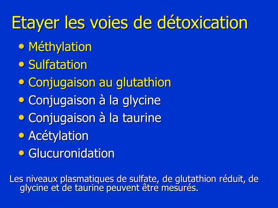 Etayer les voies de détoxication