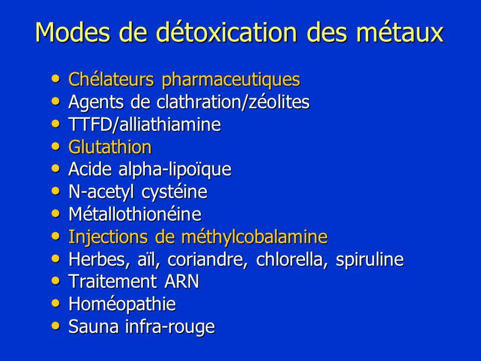 Modes de détoxication des métaux