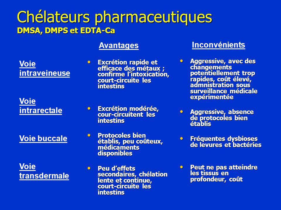 Chélateurs pharmaceutiques DMSA, DMPS et EDTA-Ca