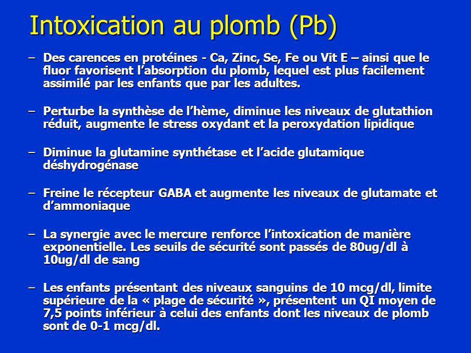 Intoxication au plomb (Pb)