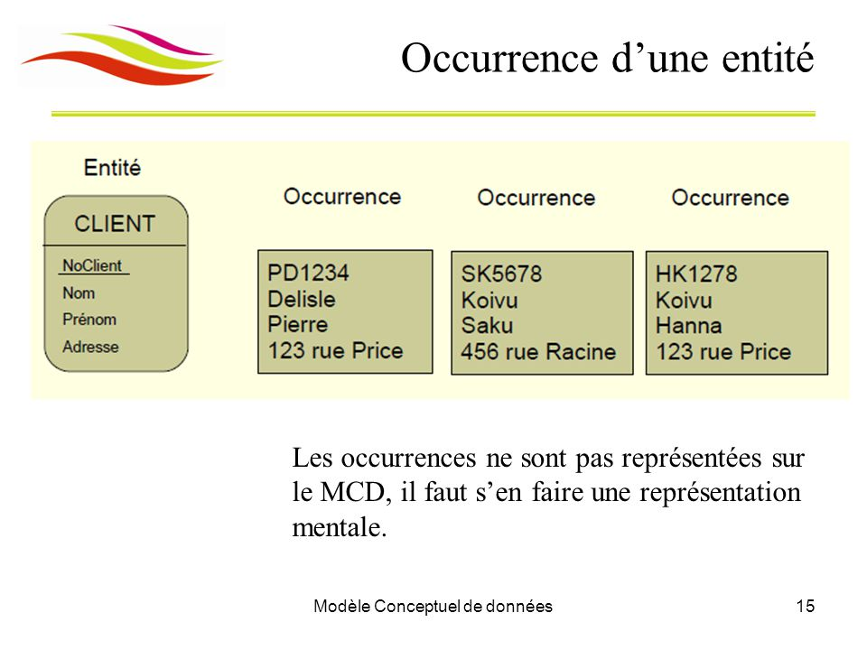 Occurrence d'une entité