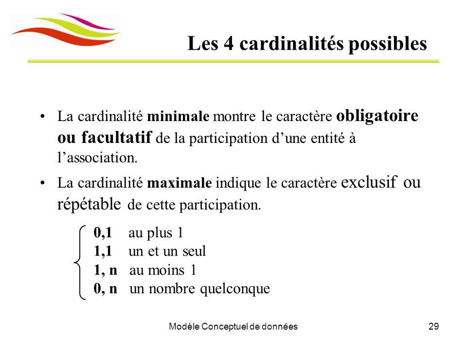 Les 4 cardinalités possibles