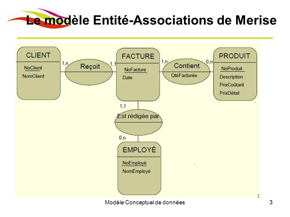 Le modèle Entité-Associations de Merise