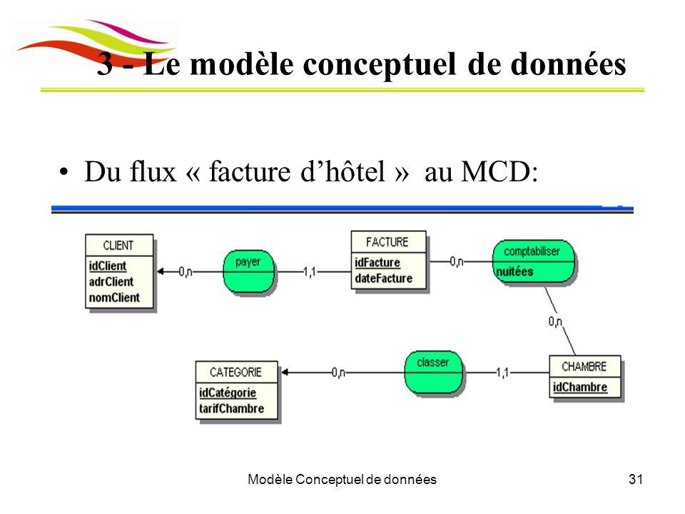 3 - Le modèle conceptuel de données
