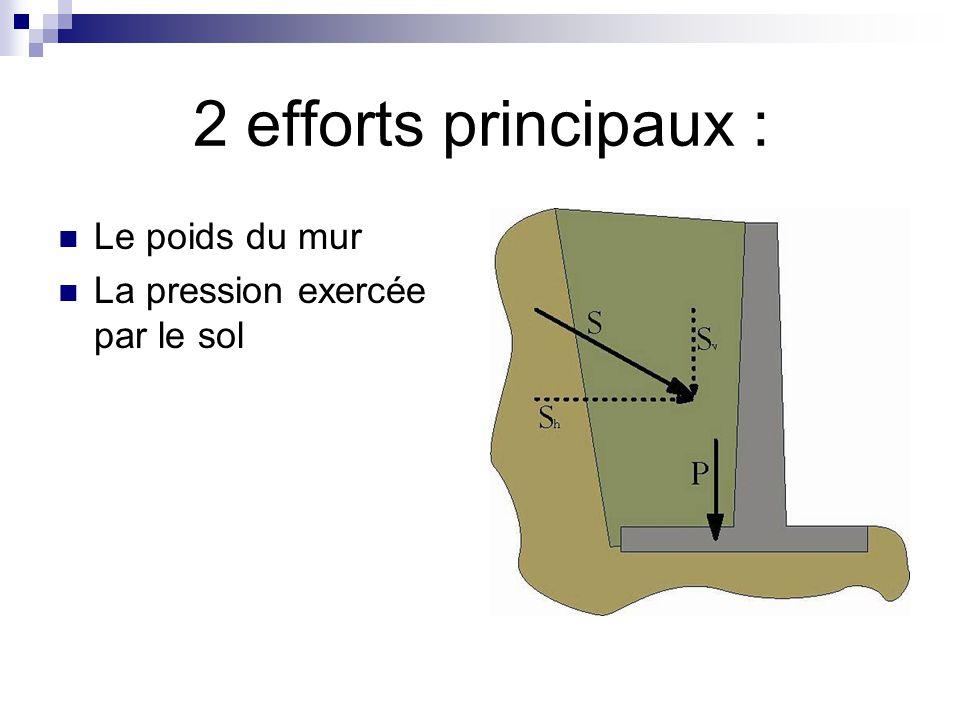2 efforts principaux : Le poids du mur La pression exercée par le sol