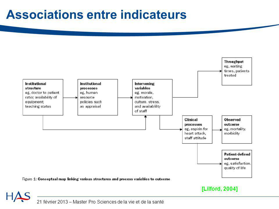 Associations entre indicateurs