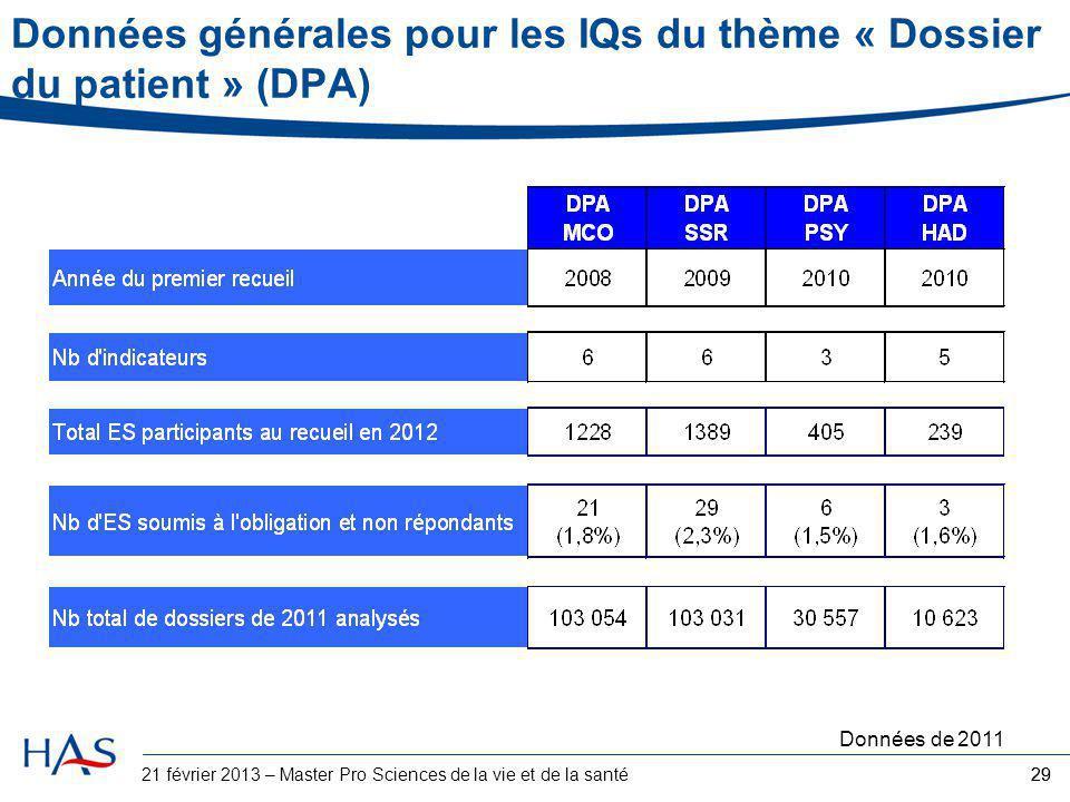 Données générales pour les IQs du thème « Dossier du patient » (DPA)