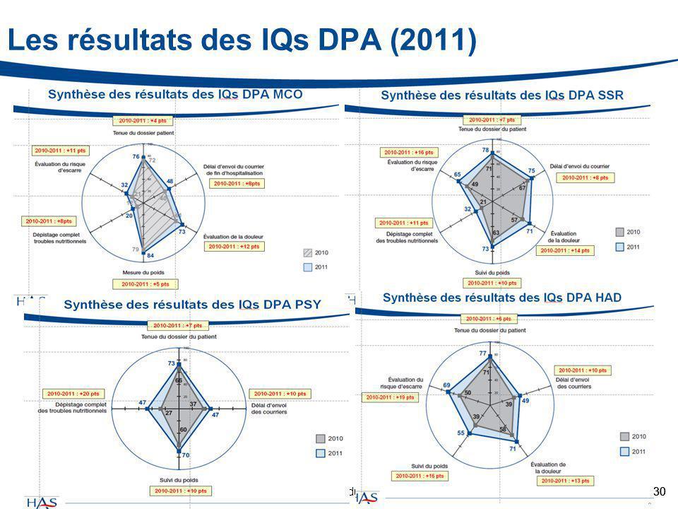 Les résultats des IQs DPA (2011)