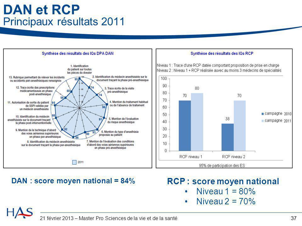 DAN et RCP Principaux résultats 2011