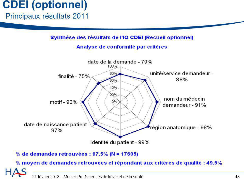 CDEI (optionnel) Principaux résultats 2011