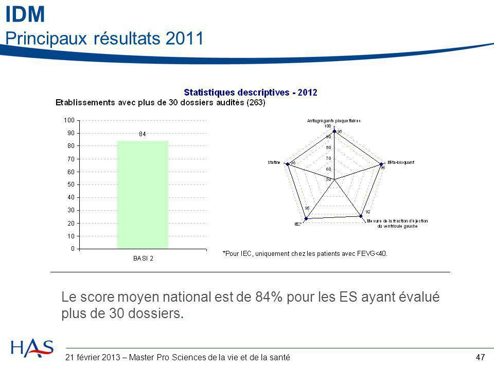 IDM Principaux résultats 2011