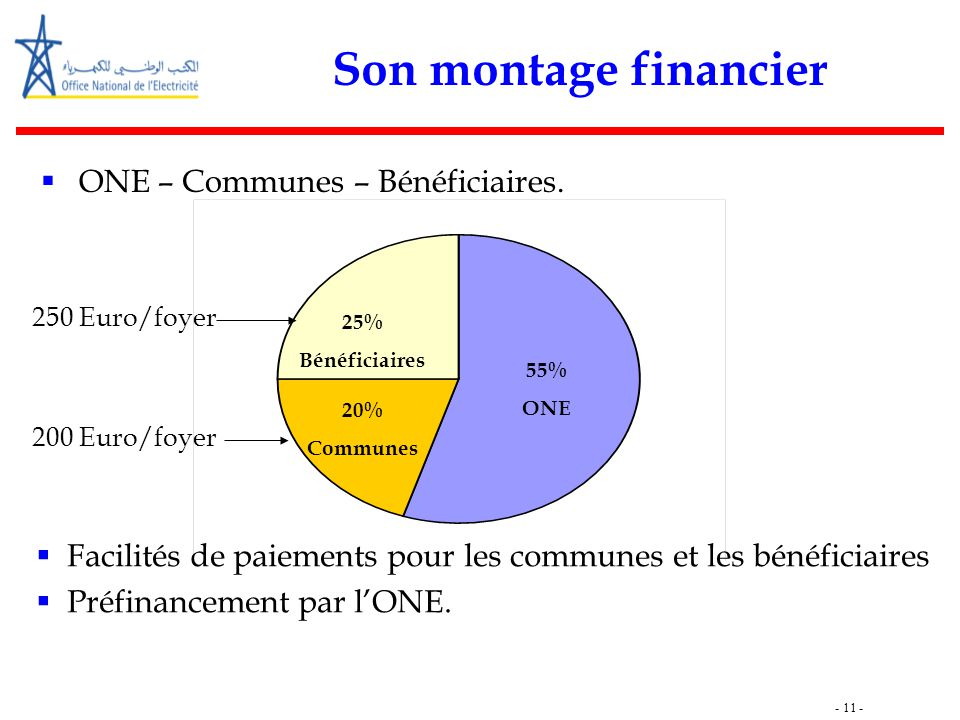 Son montage financier ONE – Communes – Bénéficiaires.