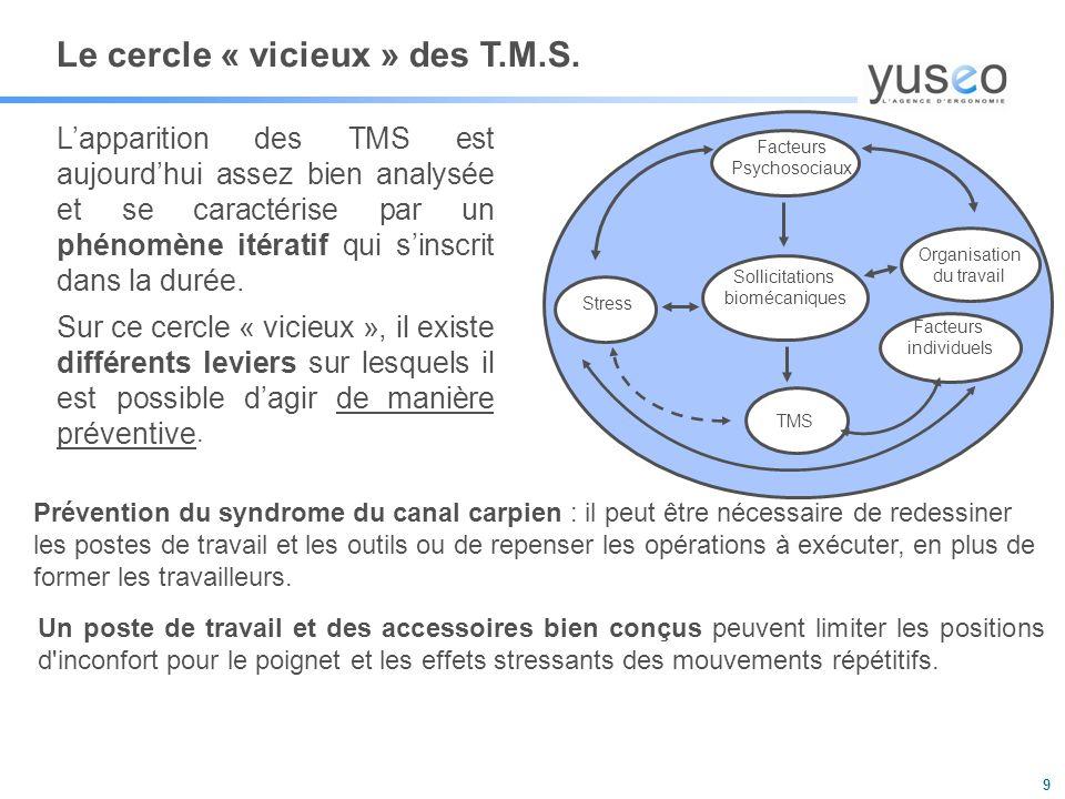 Le cercle « vicieux » des T.M.S.
