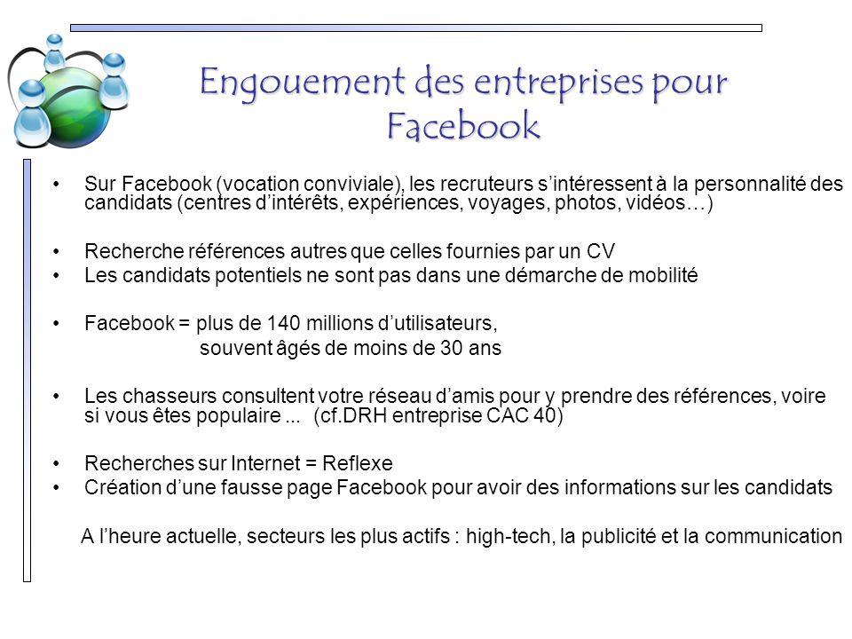 Engouement des entreprises pour Facebook