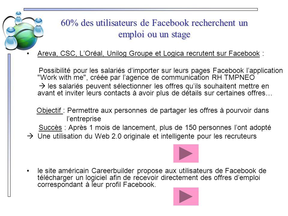 60% des utilisateurs de Facebook recherchent un emploi ou un stage