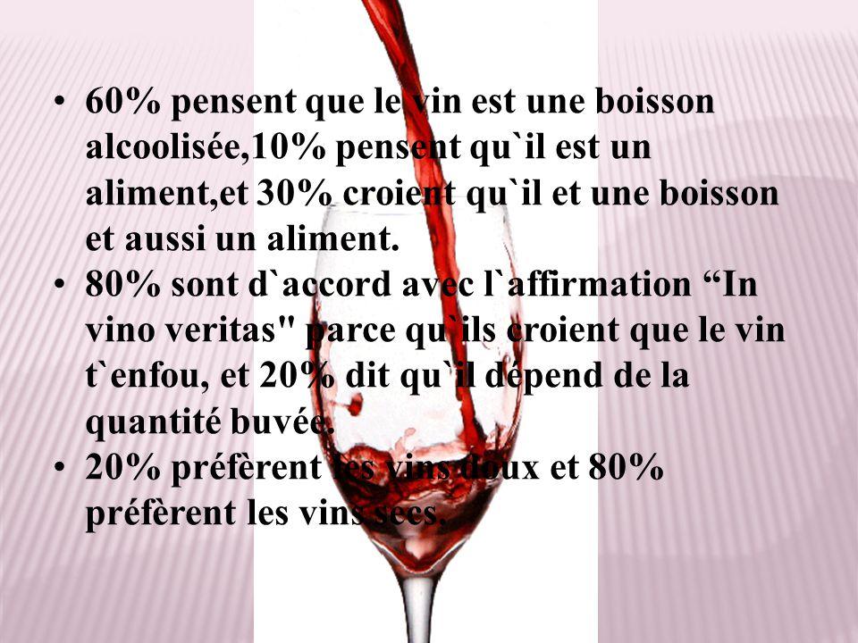 60% pensent que le vin est une boisson alcoolisée,10% pensent qu`il est un aliment,et 30% croient qu`il et une boisson et aussi un aliment.