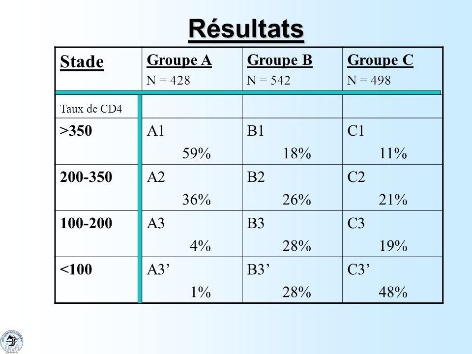 Résultats Stade Groupe A Groupe B Groupe C >350 A1 59% B1 18% C1
