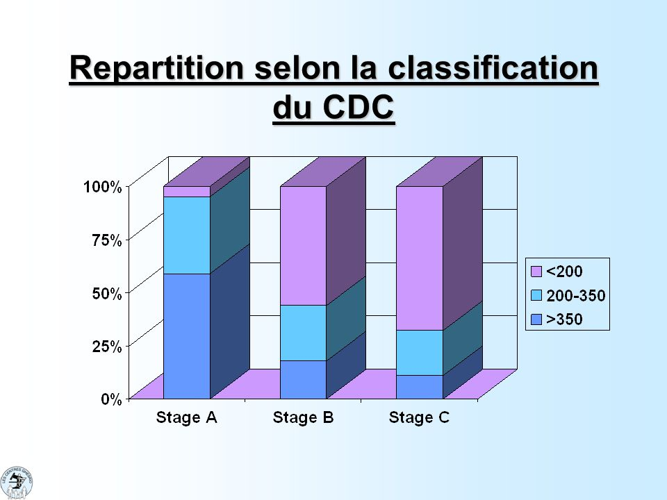 Repartition selon la classification du CDC