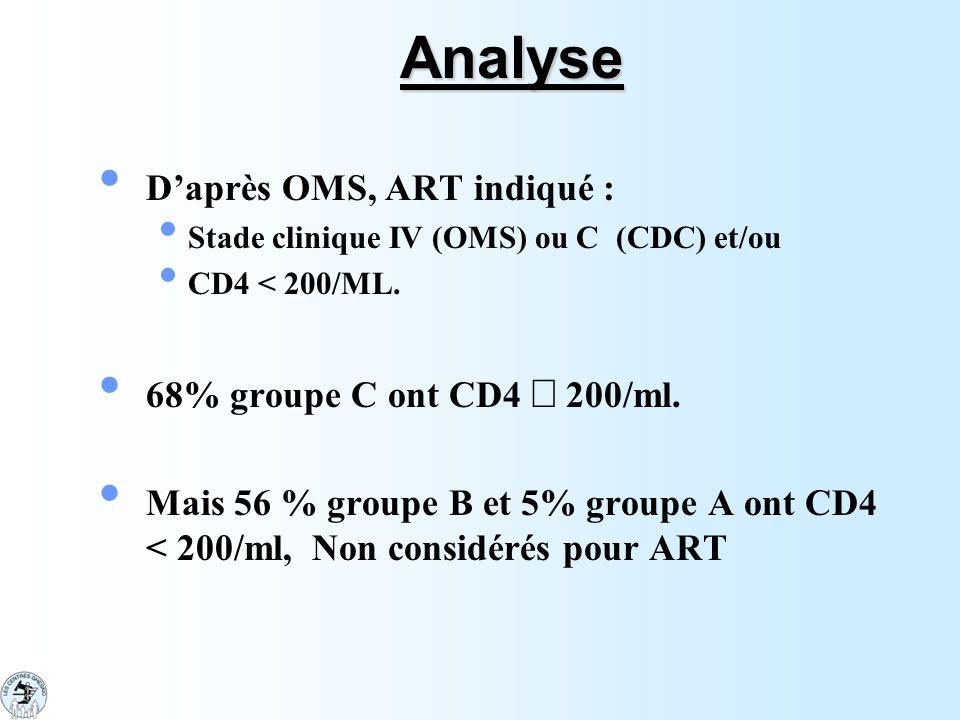 Analyse D'après OMS, ART indiqué : 68% groupe C ont CD4 £ 200/ml.