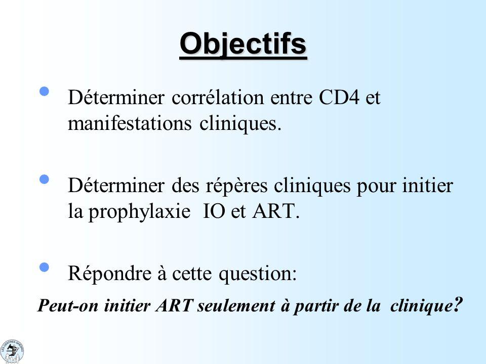 Objectifs Déterminer corrélation entre CD4 et manifestations cliniques. Déterminer des répères cliniques pour initier la prophylaxie IO et ART.