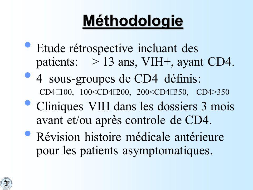 Méthodologie Etude rétrospective incluant des patients: > 13 ans, VIH+, ayant CD4. 4 sous-groupes de CD4 définis: