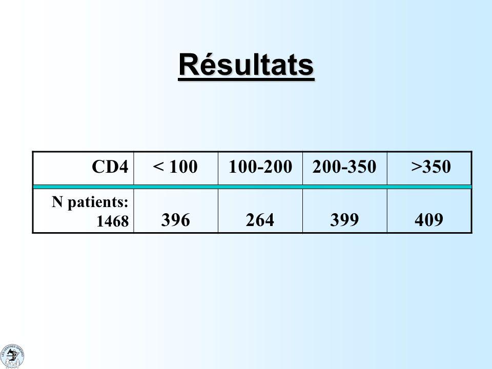 Résultats CD4 < 100 100-200 200-350 >350 396 264 399 409