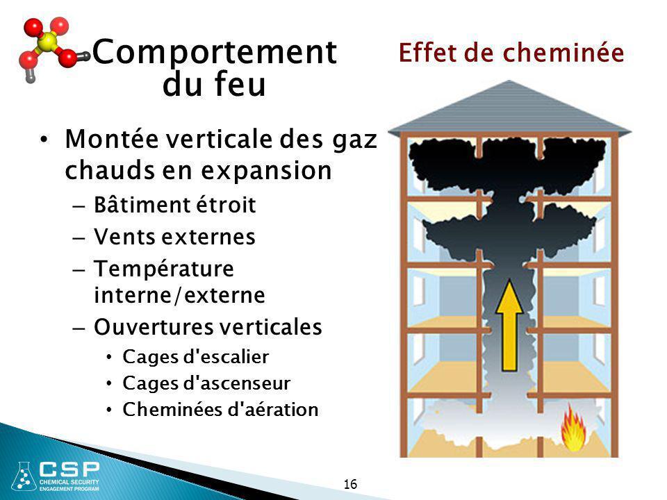 Comportement du feu Effet de cheminée