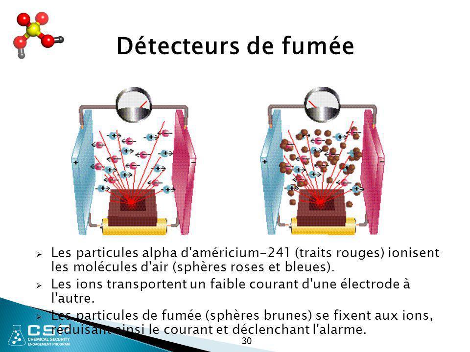 Détecteurs de fumée Les particules alpha d américium-241 (traits rouges) ionisent les molécules d air (sphères roses et bleues).