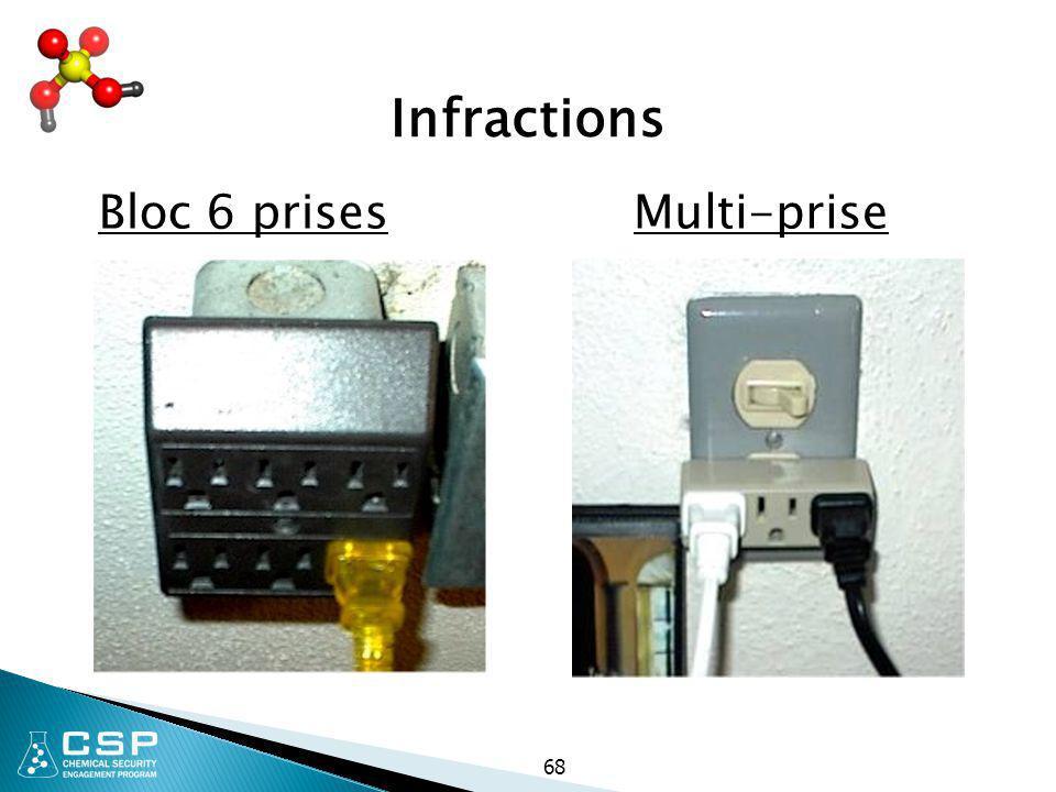 Infractions Bloc 6 prises Multi-prise 68