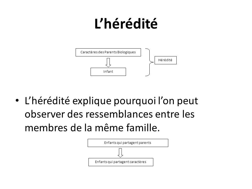 L'hérédité L'hérédité explique pourquoi l'on peut observer des ressemblances entre les membres de la même famille.