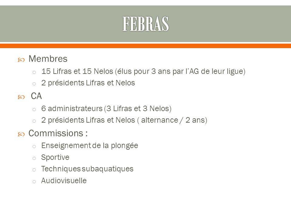 FEBRAS Membres CA Commissions :