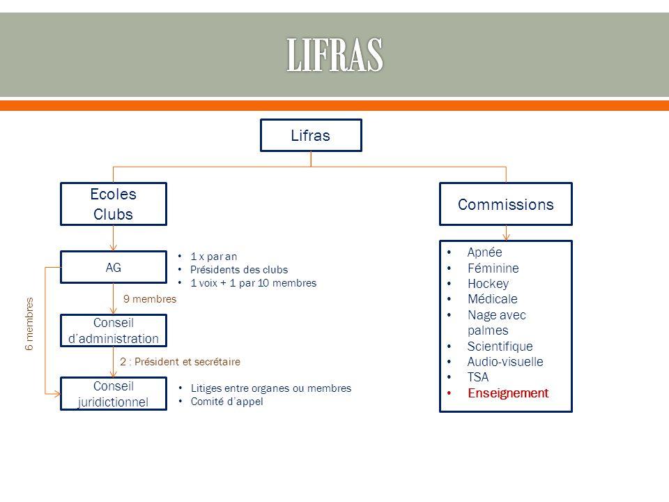 LIFRAS Lifras Ecoles Commissions Clubs Apnée Féminine AG Hockey