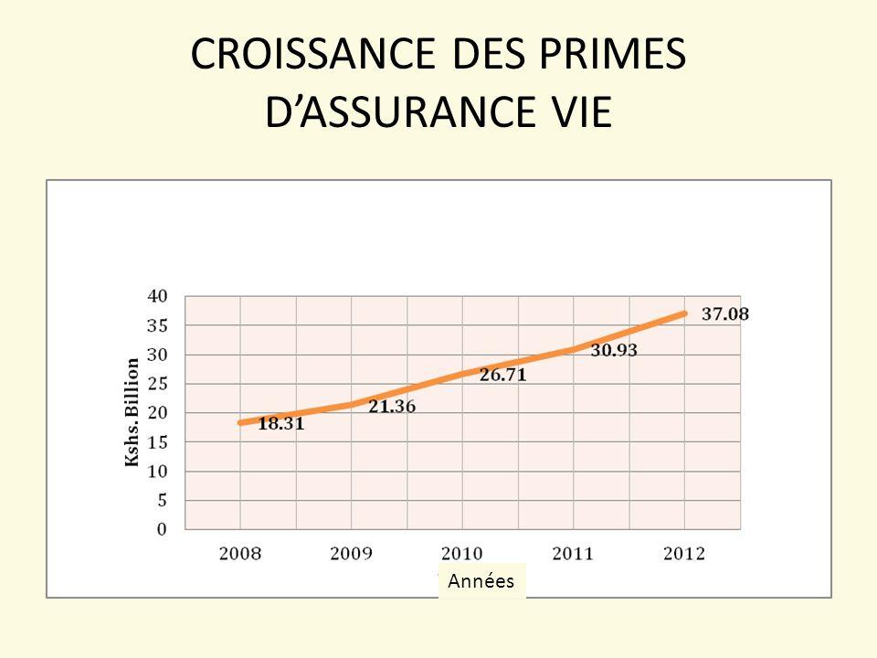 CROISSANCE DES PRIMES D'ASSURANCE VIE