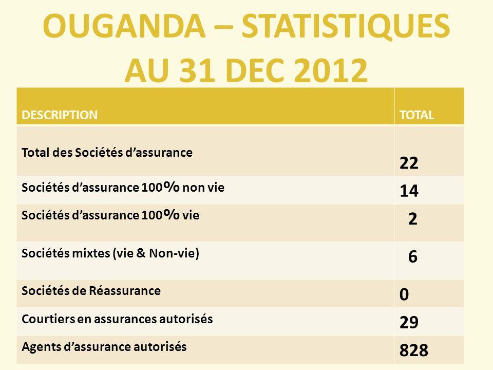 OUGANDA – STATISTIQUES AU 31 DEC 2012