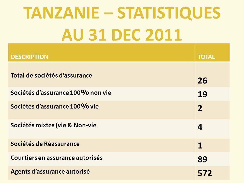 TANZANIE – STATISTIQUES AU 31 DEC 2011