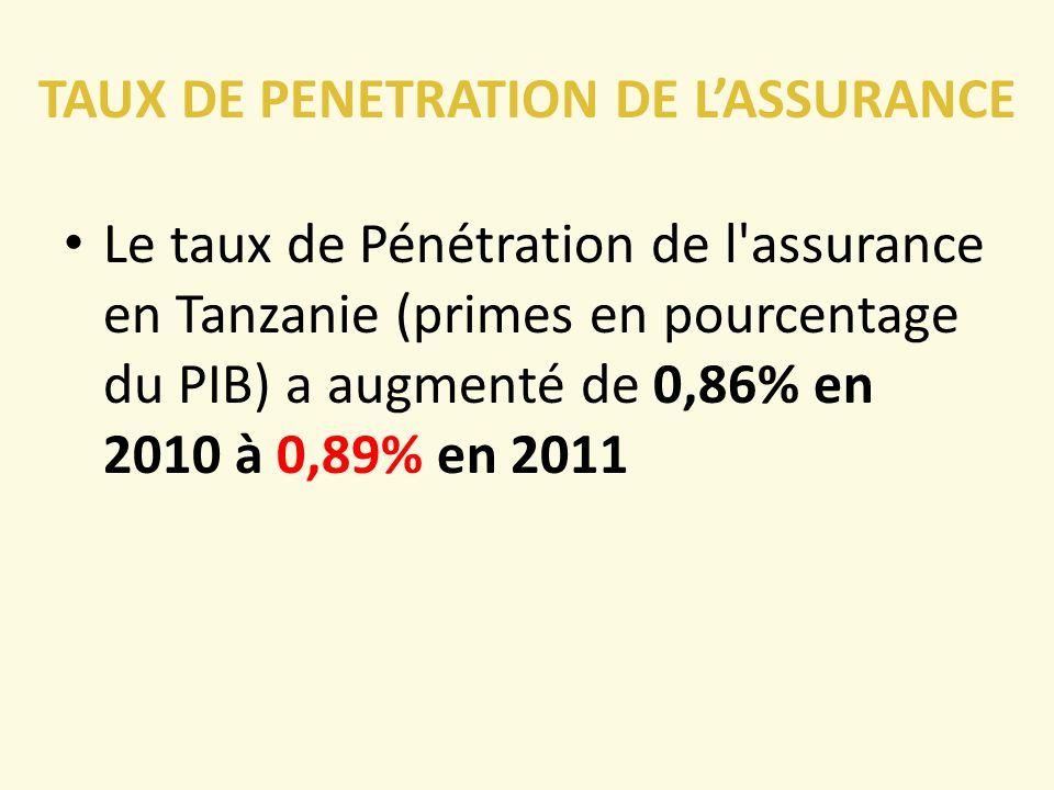 TAUX DE PENETRATION DE L'ASSURANCE
