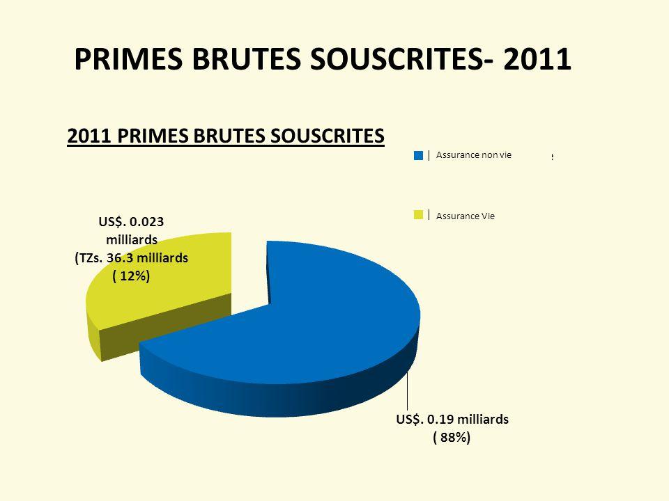 PRIMES BRUTES SOUSCRITES- 2011