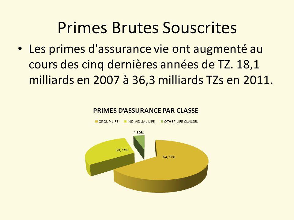 Primes Brutes Souscrites