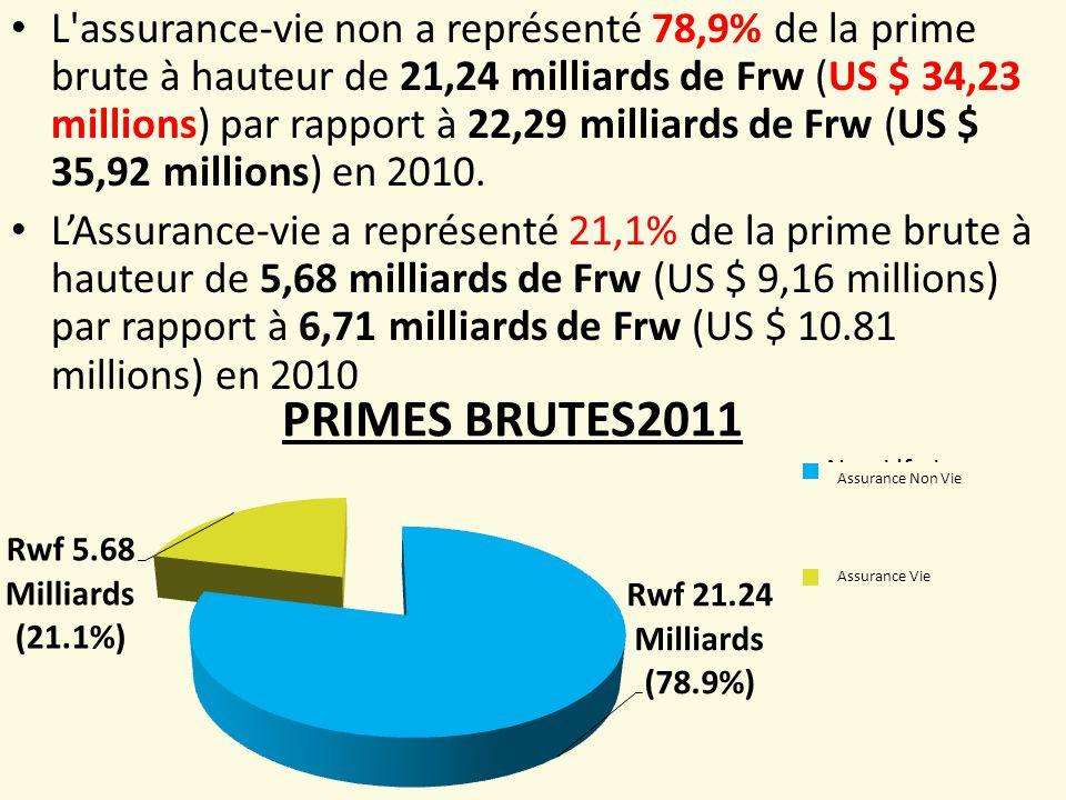 L assurance-vie non a représenté 78,9% de la prime brute à hauteur de 21,24 milliards de Frw (US $ 34,23 millions) par rapport à 22,29 milliards de Frw (US $ 35,92 millions) en 2010.