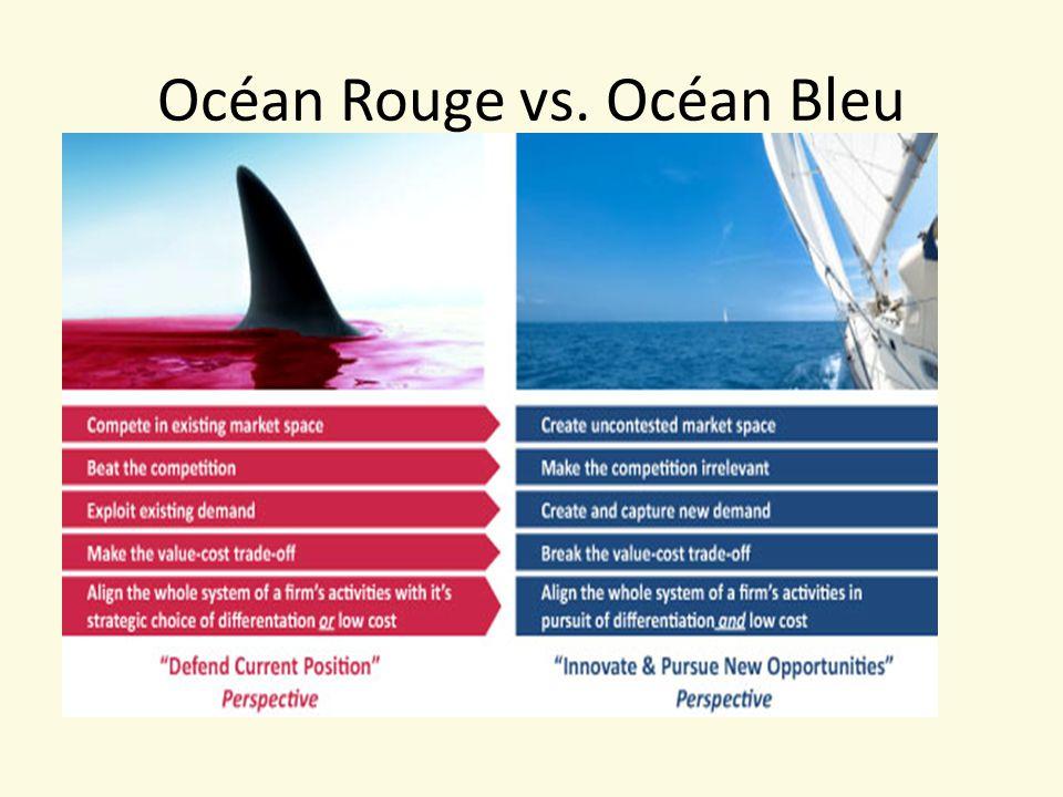 Océan Rouge vs. Océan Bleu