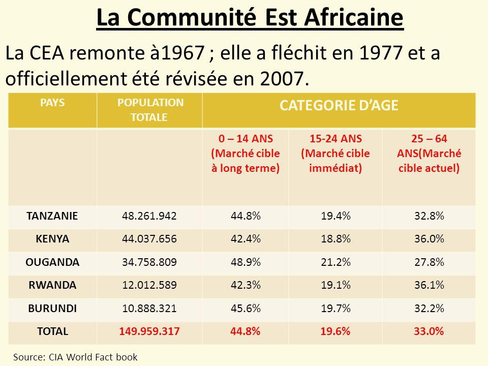 La Communité Est Africaine