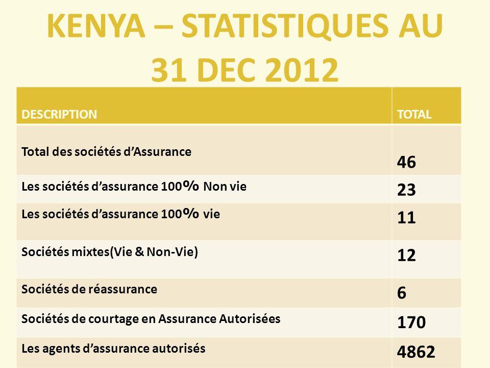 KENYA – STATISTIQUES AU 31 DEC 2012