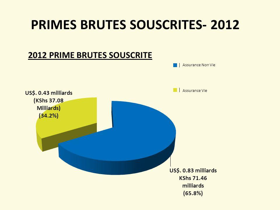 PRIMES BRUTES SOUSCRITES- 2012